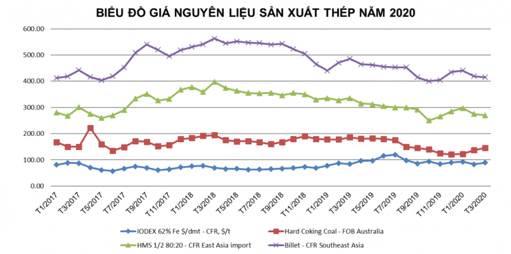 Tình hình thị trường thép Việt Nam tháng 2/2020 và 2 tháng năm 2020