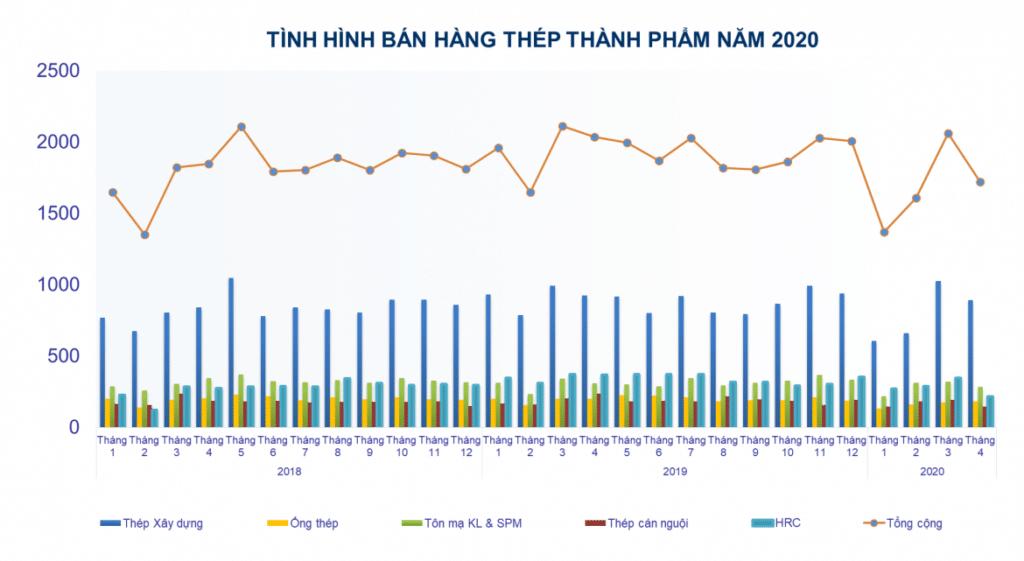 Tổng quan thị trường thép toàn cầu và Việt Nam – tháng 4/2020