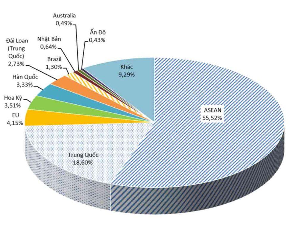 Tình hình thị trường thép Việt Nam tháng 5/2020 và 5 tháng đầu năm 2020