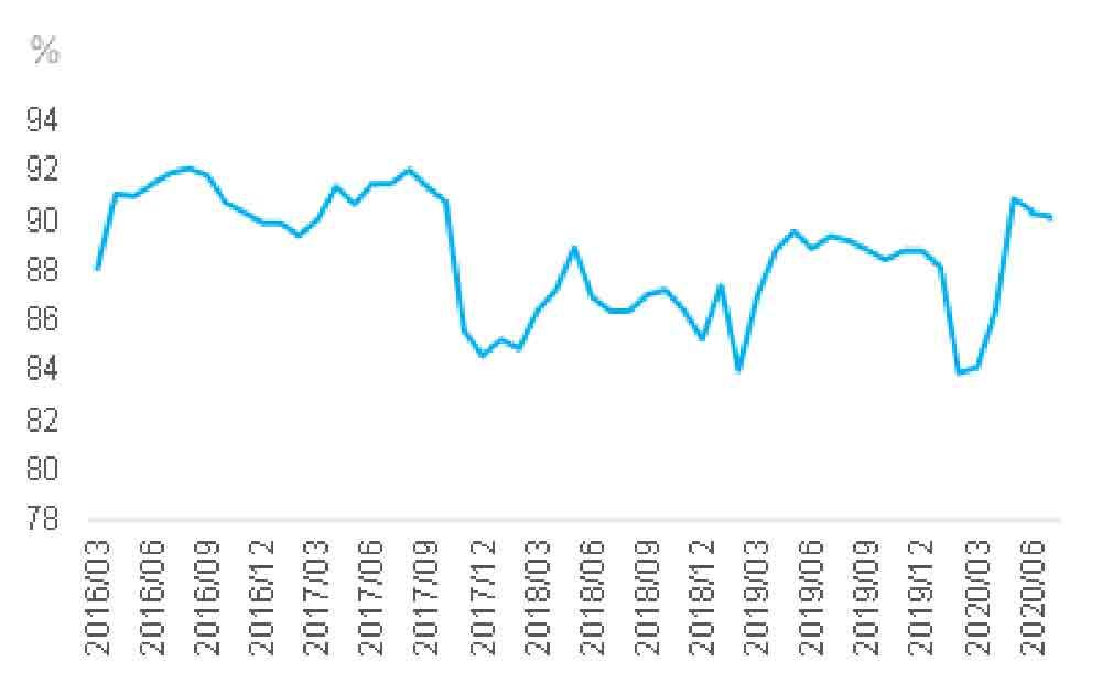 Tỷ lệ vận hành lò cao ở Trung Quốc giảm trong 4 tuần liên tiếp