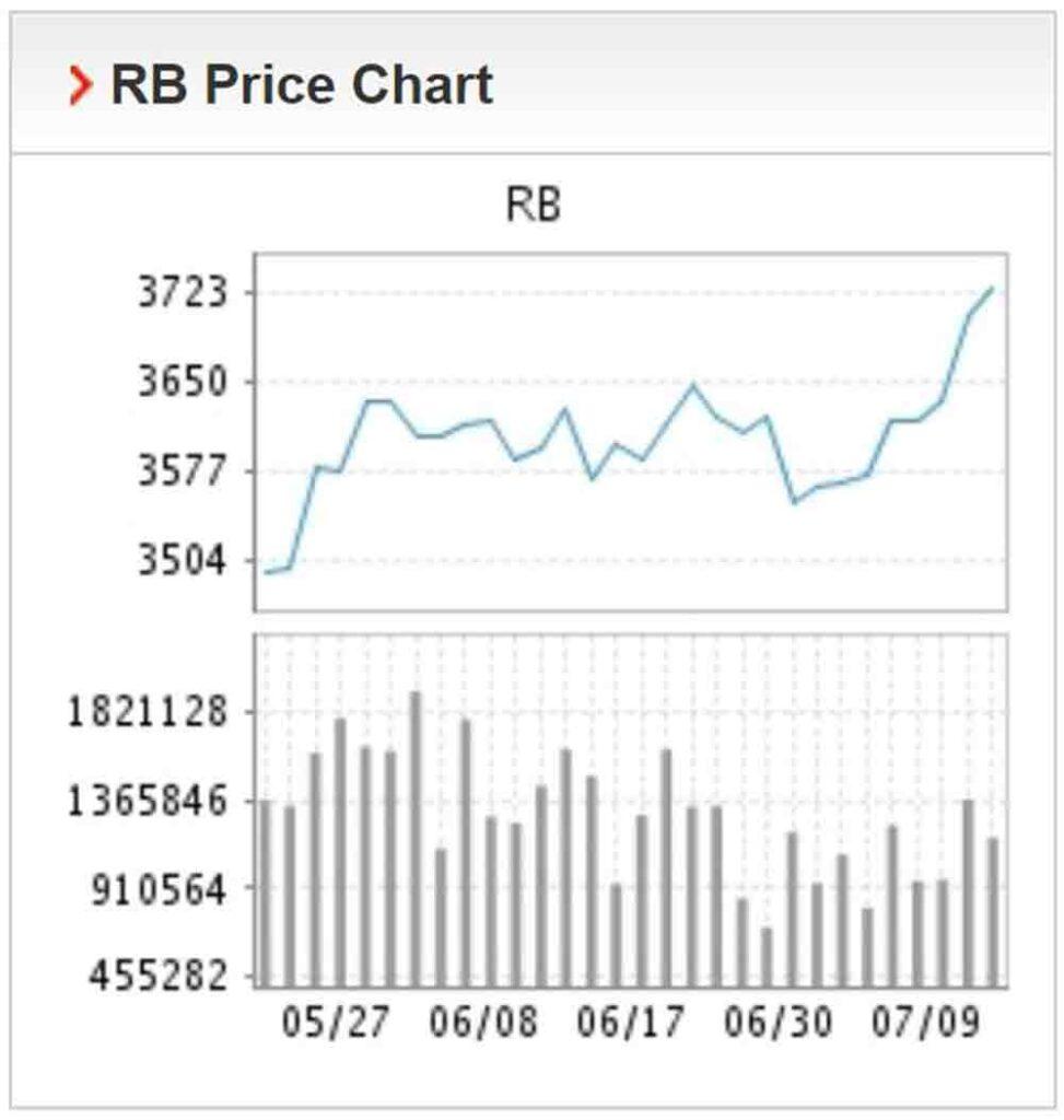 Giá thép giảm nhẹ trong phiên giao dịch cuối tuần