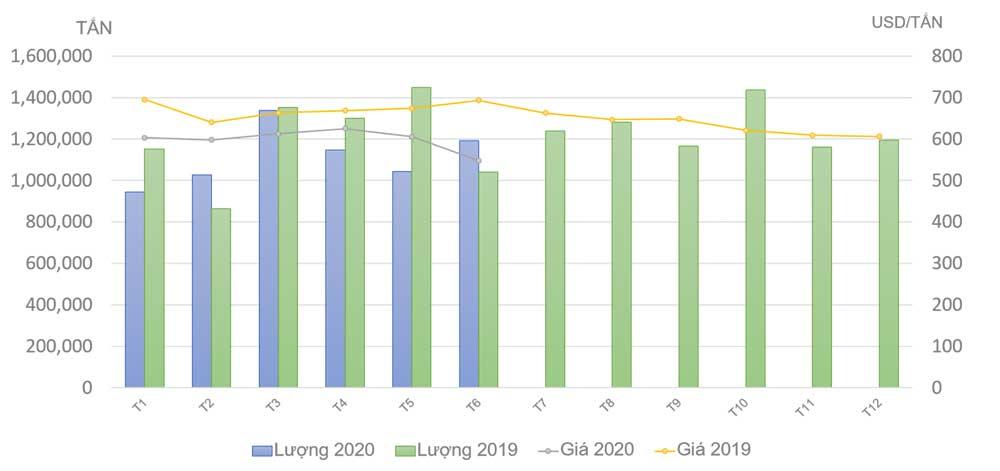 Tình hình thị trường thép Việt Nam tháng 7/2020 và 7 tháng đầu năm 2020