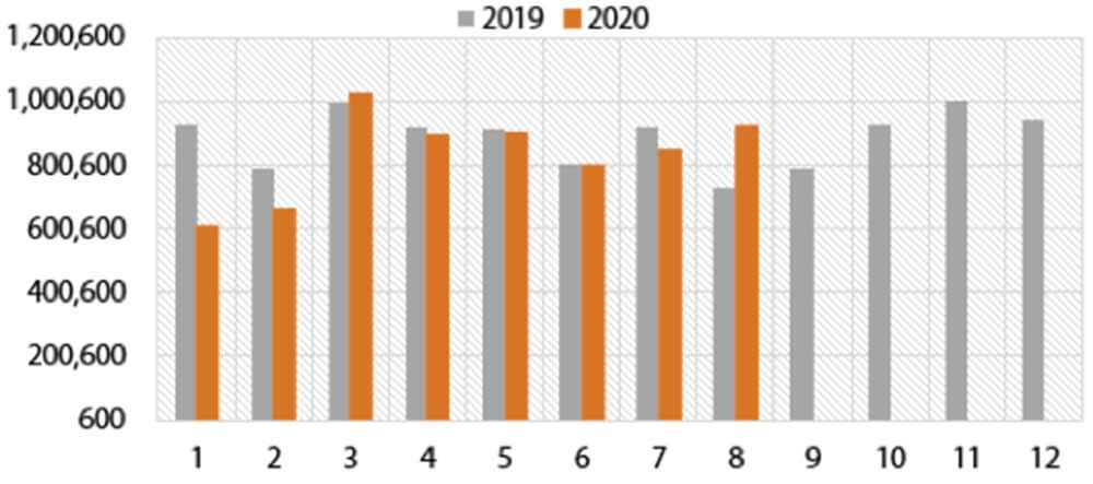 Ngành thép: Tín hiệu hồi phục đã rõ ràng hơn, nửa cuối năm dự hồi phục theo sóng đẩy nhanh tiến độ dự án lớn sau thời gian giãn cách
