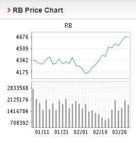 Giá thép xây dựng hôm nay 1/3: Tiếp đà giảm trong giao dịch đầu tuần - Ảnh 2.