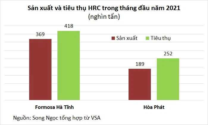 Thị trường thép khởi sắc tháng đầu năm, tiêu thụ HRC tăng bằng lần - Ảnh 3.