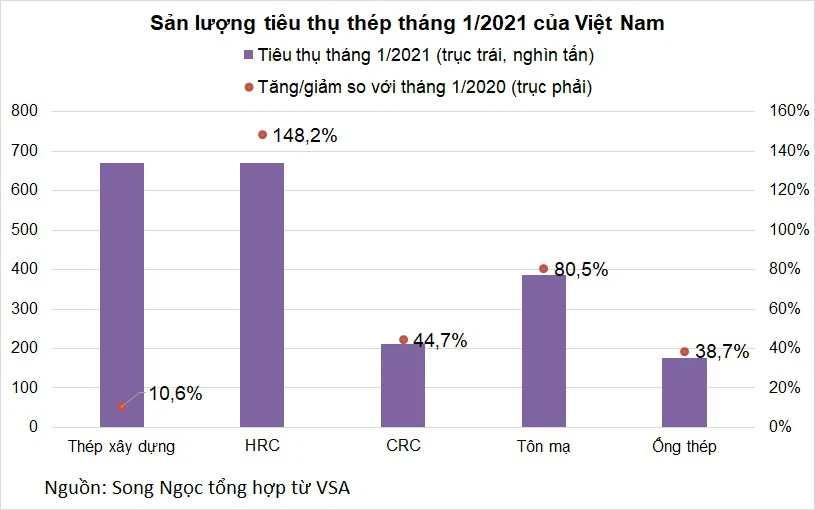 Thị trường thép khởi sắc tháng đầu năm, tiêu thụ HRC tăng bằng lần - Ảnh 1.